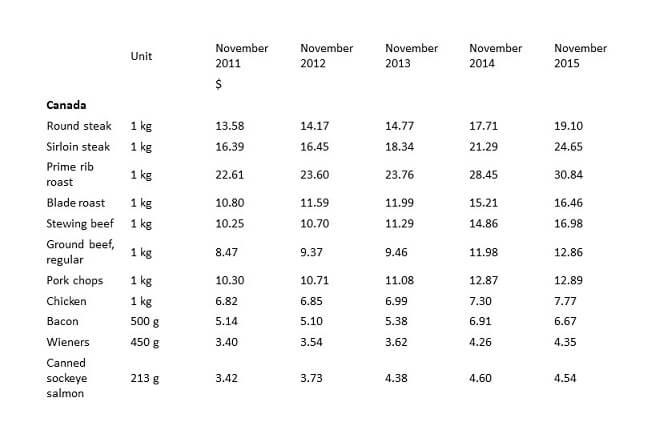 comparison stats Canada to 2015(1)