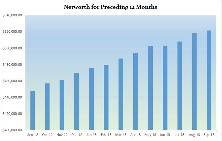 Net-worth-preceeding-months