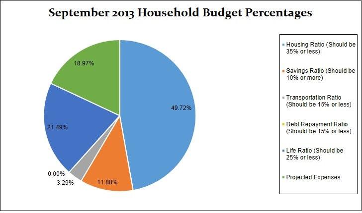 percentage chart September