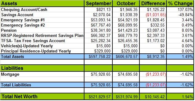 October-Net-Worth-Update