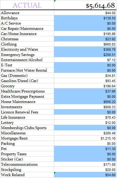 october-actual-budget