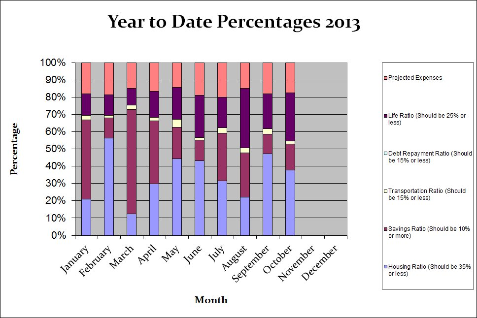 year-to-date-2013-budget-percentages