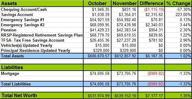 Net-worth-November-2013