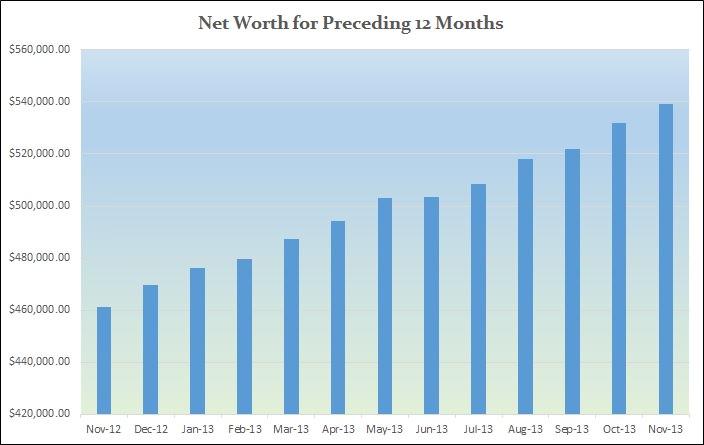 Net-worth-preceeding-twelve-months