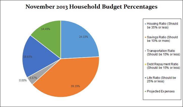 Bust Our Budget November 2013 How Do You Pay Your Bills