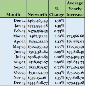 End-of-year-Net-worth-2013