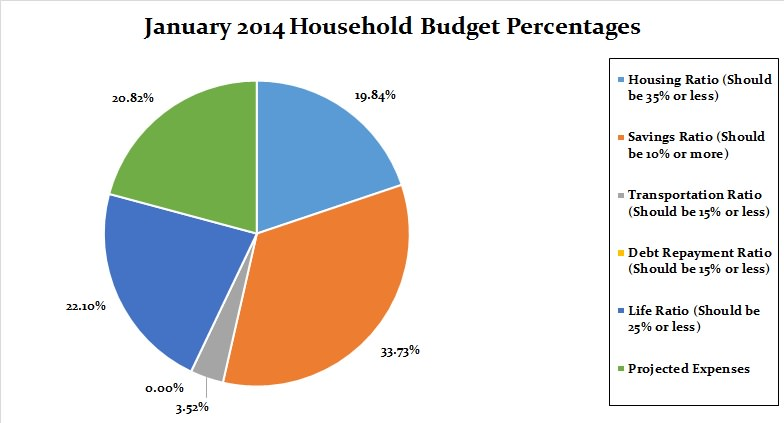 January 2014 Household budget percentages