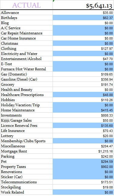 Actual budget numbers February 2014