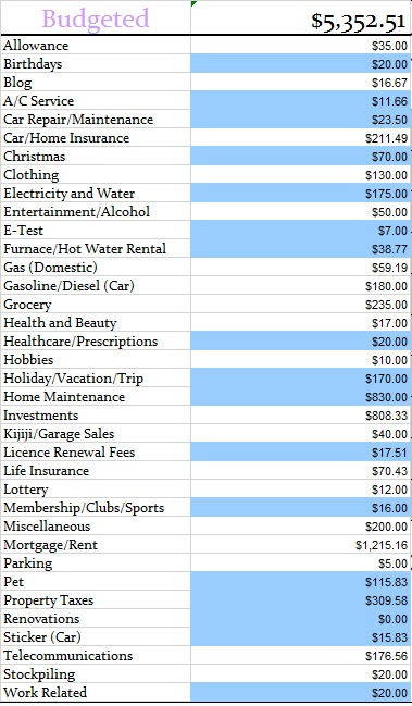 Budgeted numbers February