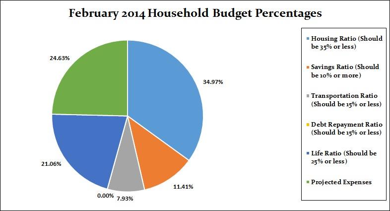 February 2014 Budget Percentages