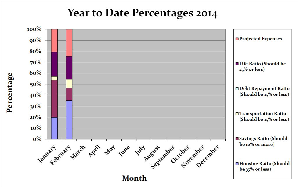 Year to date budget percentages