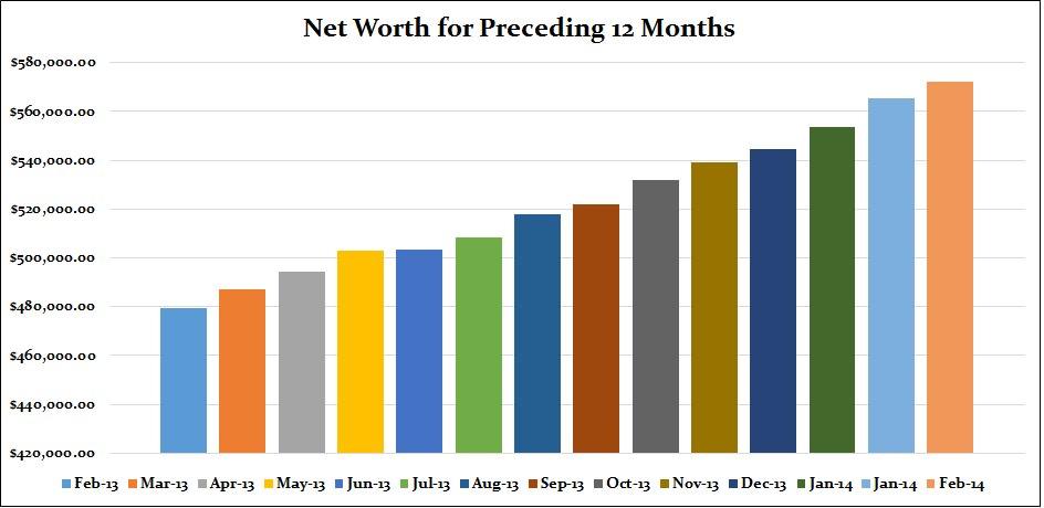 networth feb proceeding 12 months