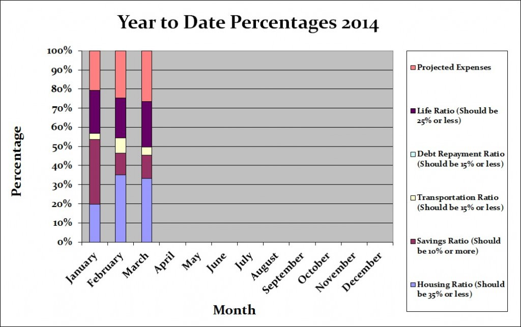 Year to Date Percentages