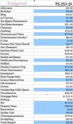 Budgeted May 2014