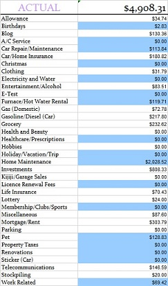 May 2014 Actual Expenses