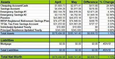 May 2014 net worth