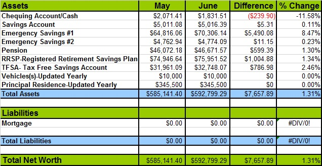 Net Worth as of June 2014