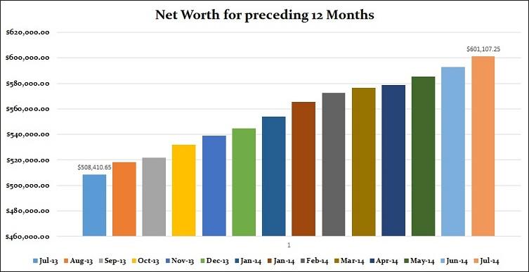 July 2014 Net worth preceding 12 months