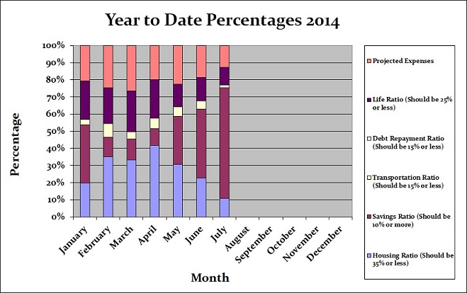 July 2014 Year to Date Percentages