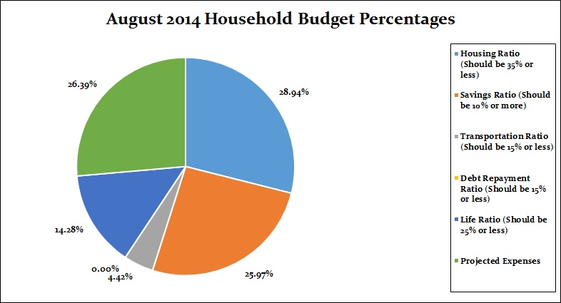 August 2014 household percentages