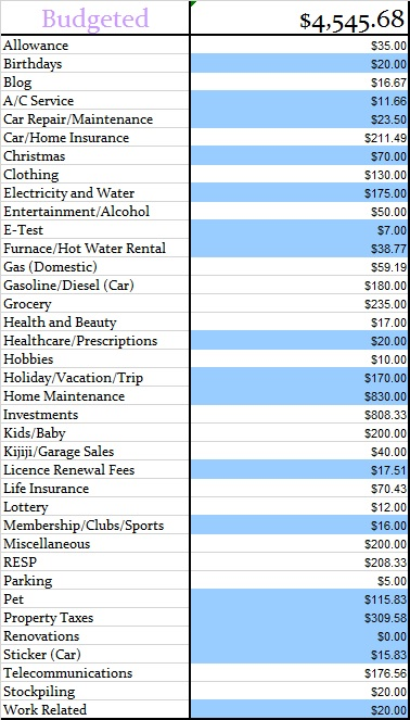 Budgeted August 2014