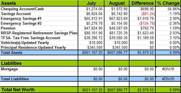 Updated Net Worth August 2014