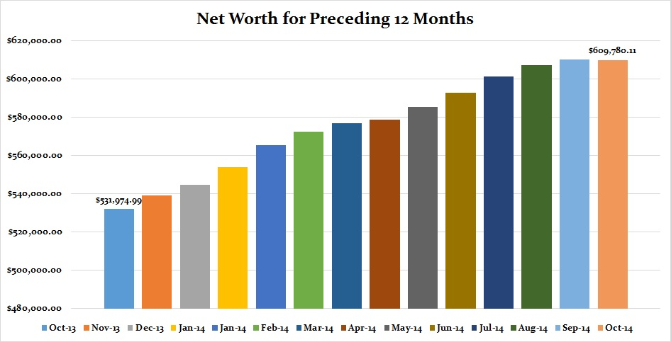 October 2014 Net Worth