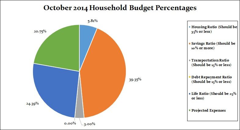 October 2014 Percentages