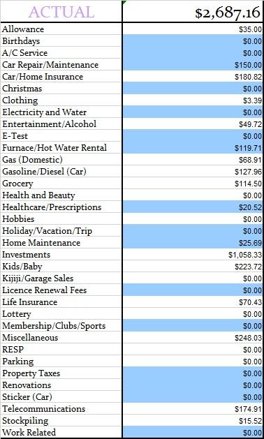 November 2014 Actual expenses