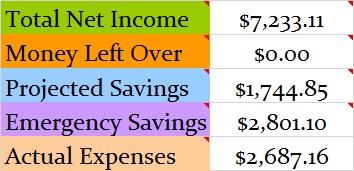 November 2014 Budget totals