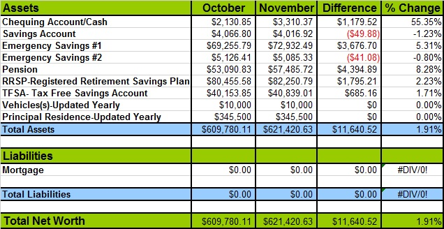 November 2014 Net Worth chart