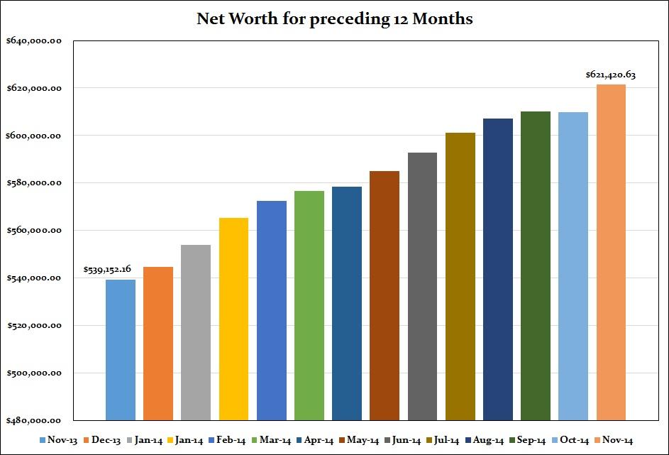 November 2014 Net Worth preceding 12 months