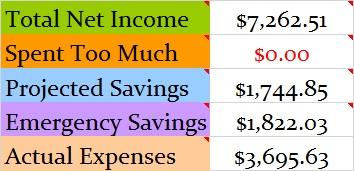 December 2014 Actual monthly totals