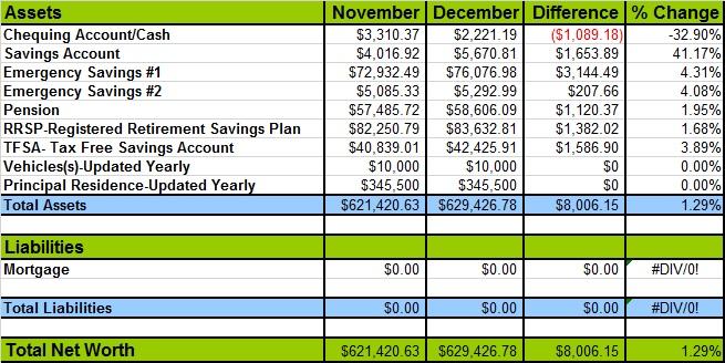 December 2014 Net Worth chart
