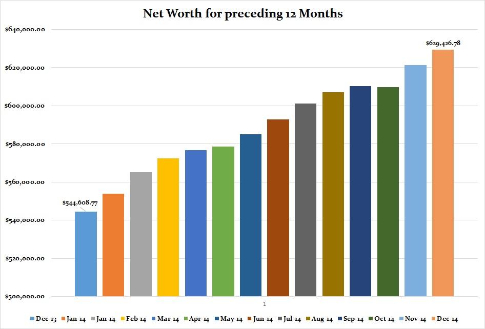 December 2014 Net Worth graph for preceding 12 months