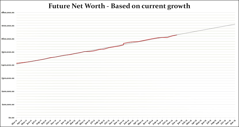 Future growth for the forthcoming year