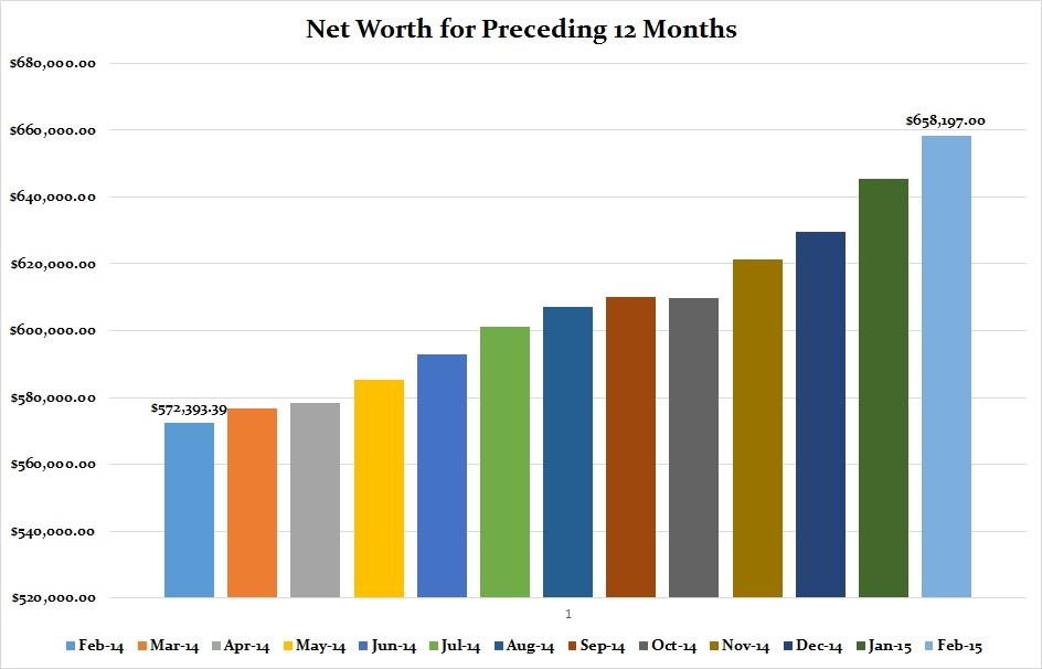 February 2015 Preceding 12 months graphFebruary 2015 Preceding 12 months graph