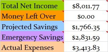 March 2015 Budget totals c