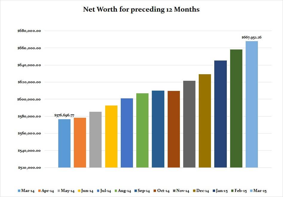 March 2015 Preceding 12 months graph