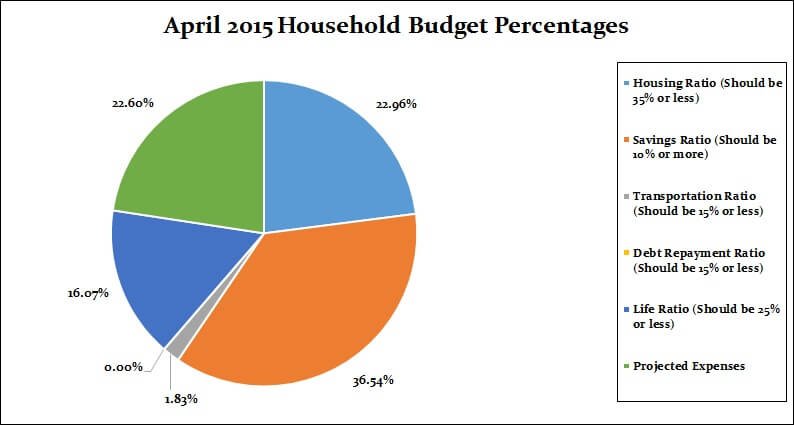 April 2015 Monthly breakdown percentages
