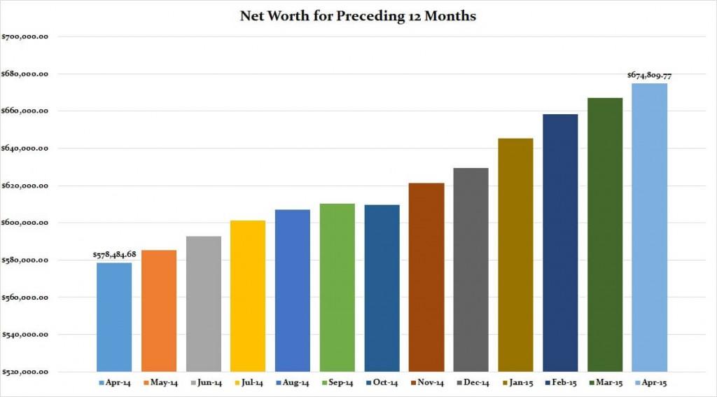 April 2015 Preceding 12 months graph