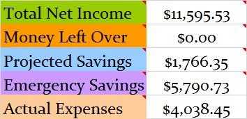 May 2015 Budget totals