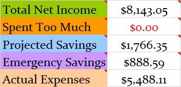 June 2015 Budget totals