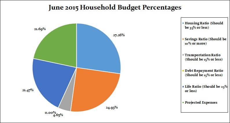 June 2015 Monthly breakdown percentages