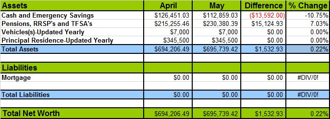 June 2015 Networth Losses and Gains