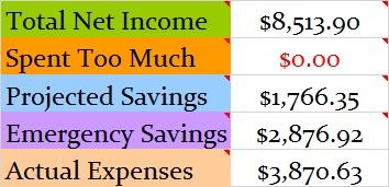 July 2015 Budget totals