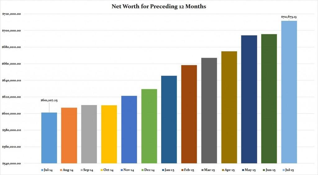 July 2015 Preceding 12 months graph