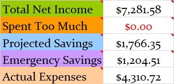 September 2015 Budget totals
