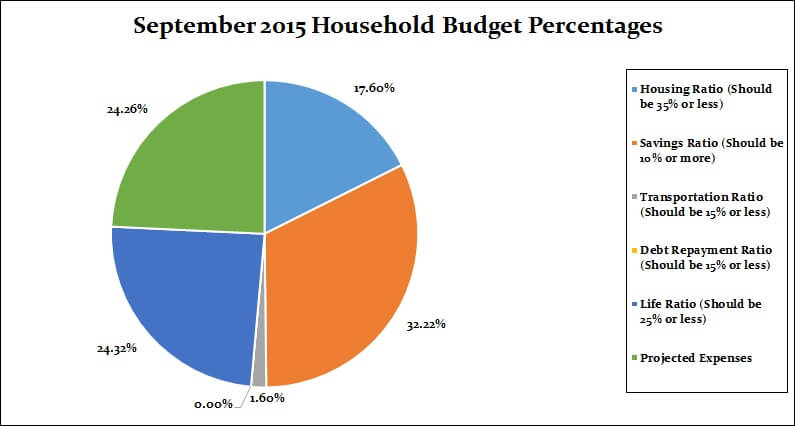 September 2015 Monthly breakdown percentages