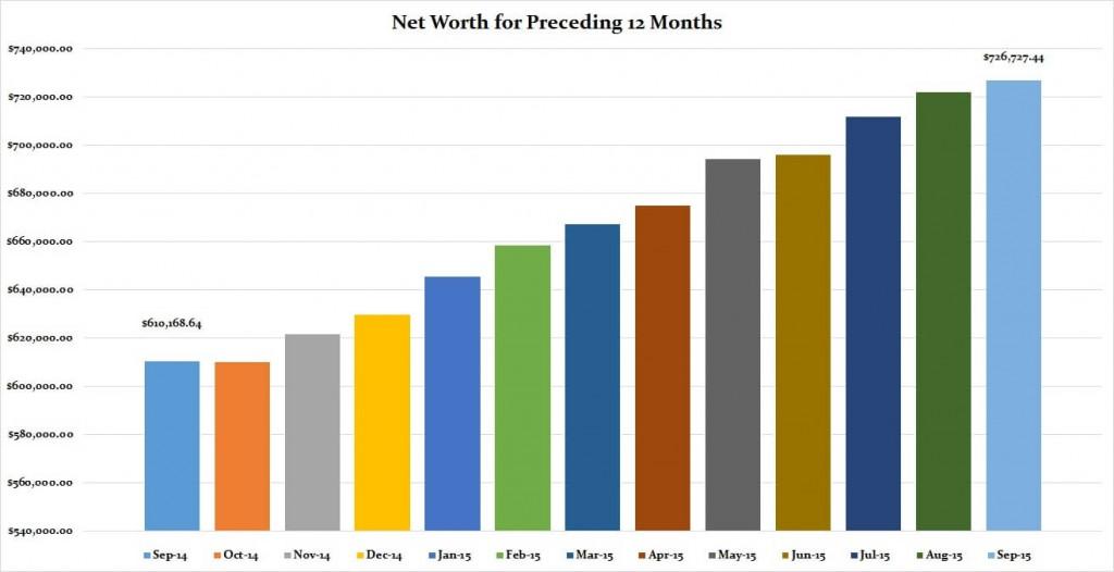 September 2015 Preceding 12 months graph